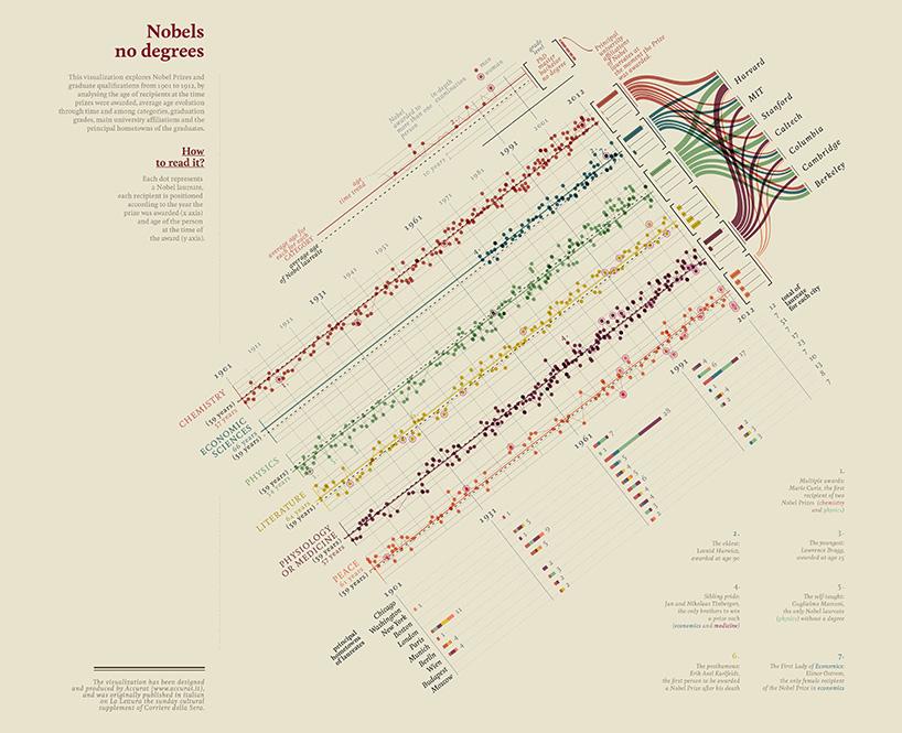 从这个方面来说,清晰且吸引人的图像,比如信息表,完全适合这种速食
