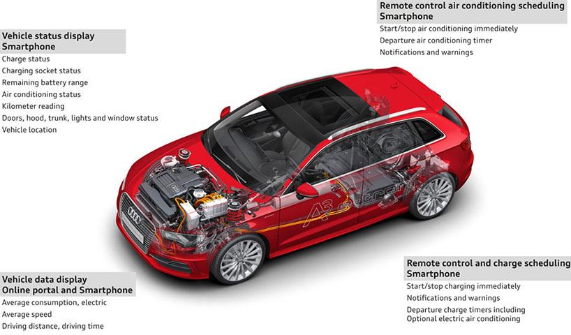 奥迪e-tron的充电系统概述  图片由奥迪公司提供