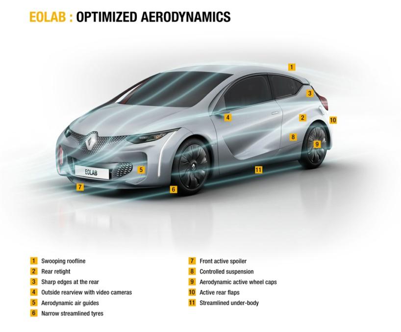 renault eolab-designboom-14