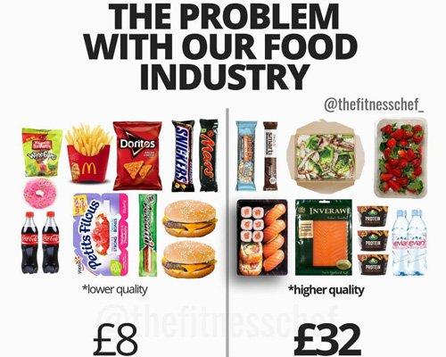 简单对比图表揭露食物真相